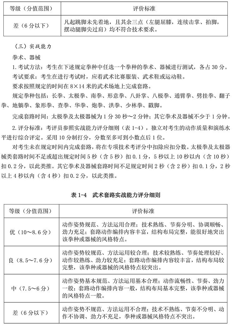 2020年体育单招专项(武术套路)考试与评分标准