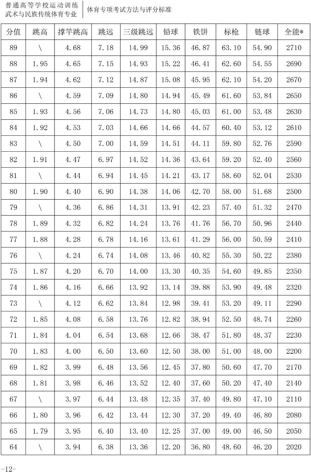2020年体育单招专项(田径)考试与评分标准