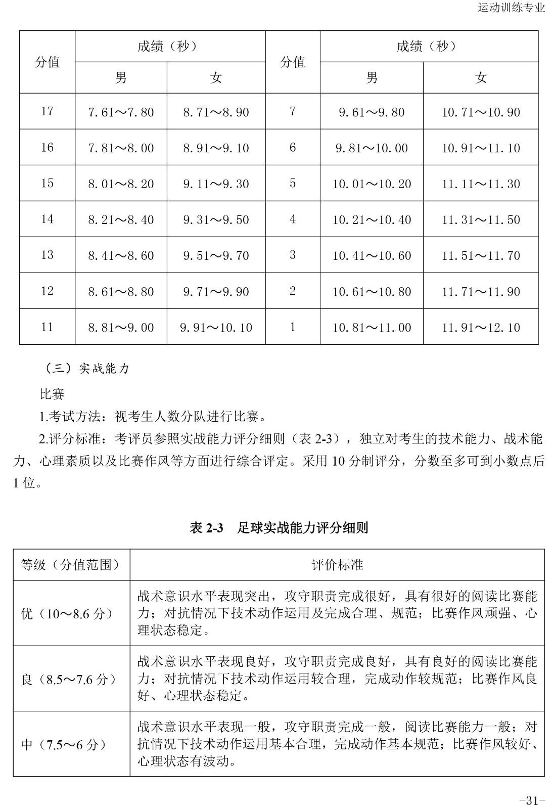 2020年体育单招专项(足球)考试与评分标准
