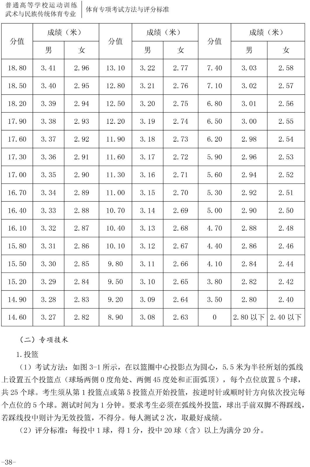 2020年体育单招专项(篮球)考试与评分标准