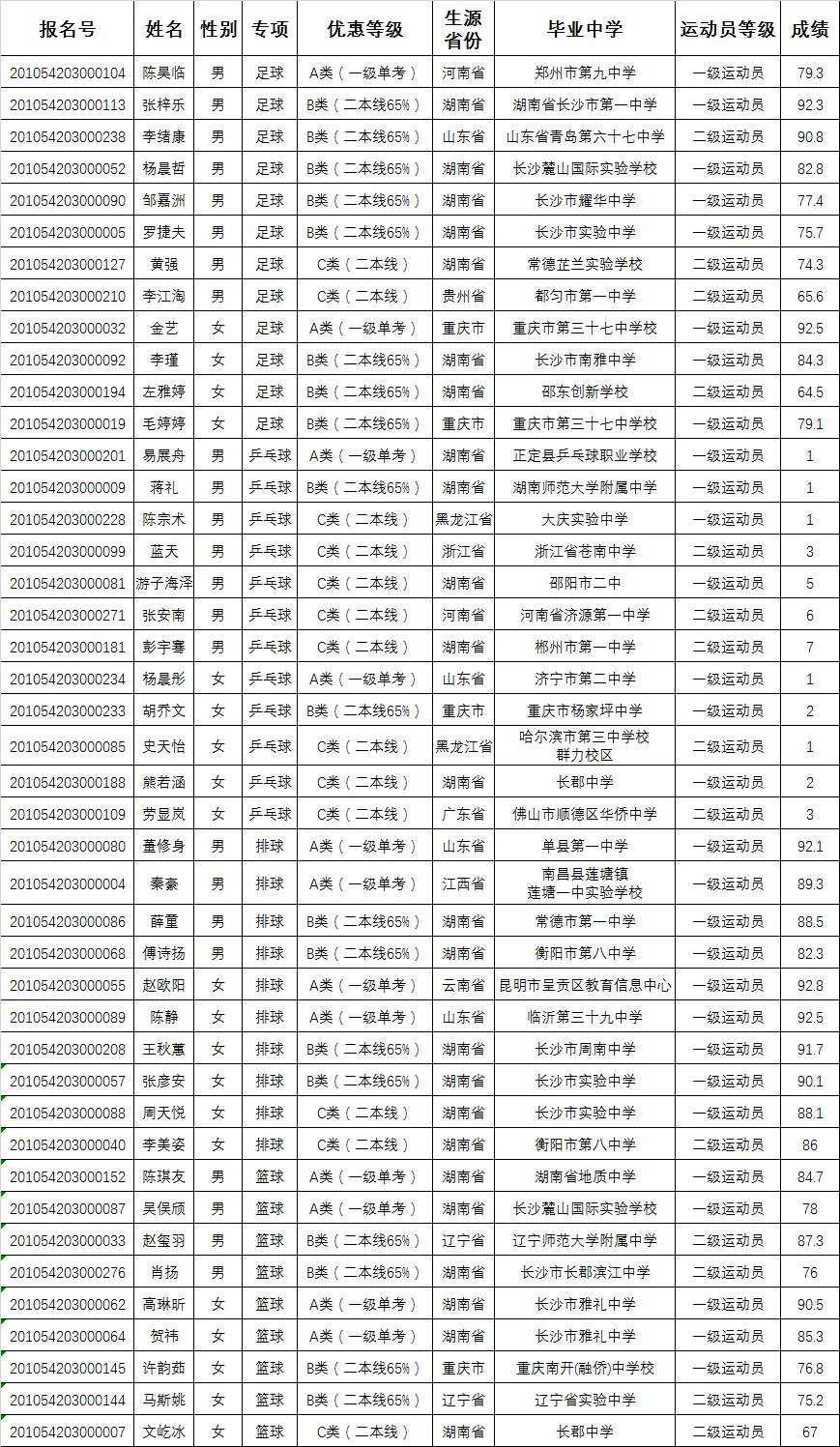 体育单招录取名单
