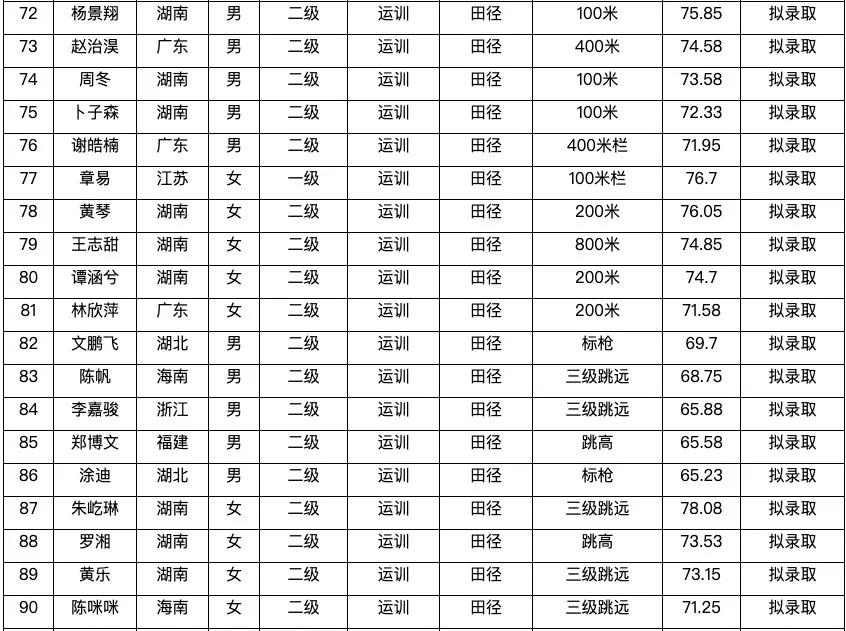 海南师范大学拟录取名单公示