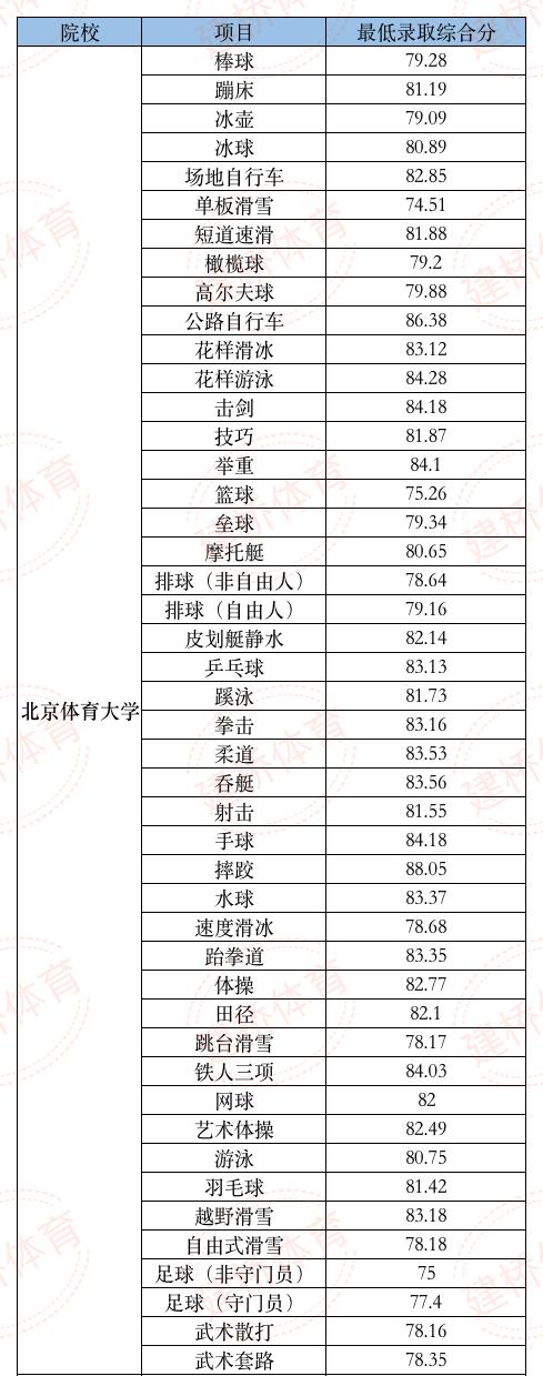 北京体育大学报考指南-建桥体育单招