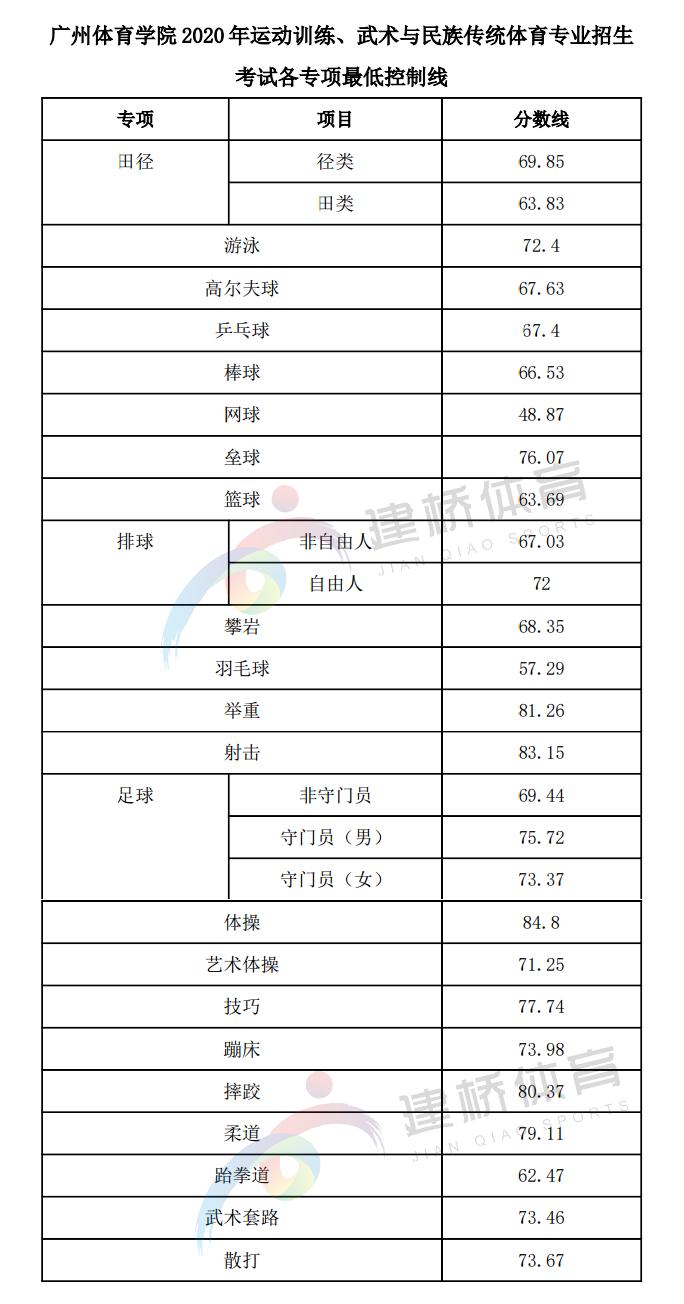 广州体育学院2020单招录取分数线